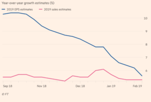 2019 Growth estimates EPS